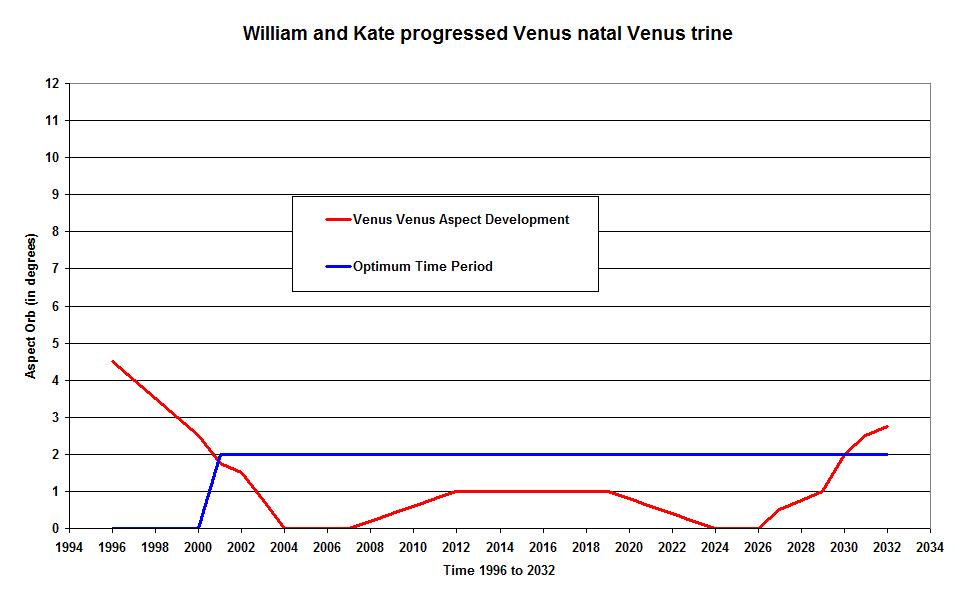 Unique Study Links Venus to Romantic Choices People Make
